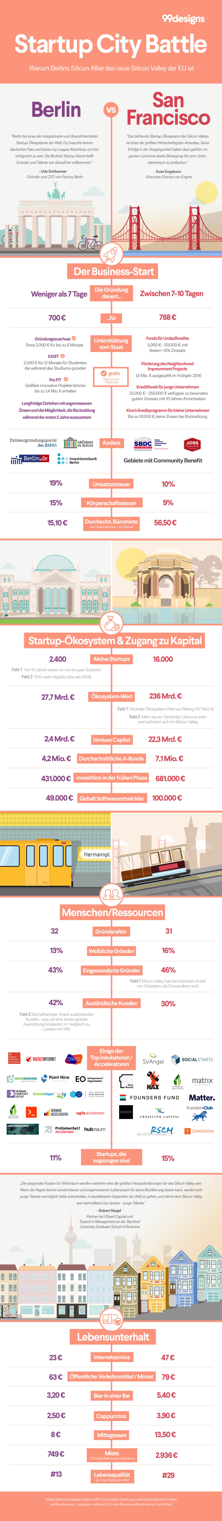 Berlin vs. Silicon Valley Infografik